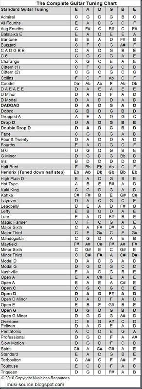 Guitar Tunnings Chart. Alternate guitar tunings