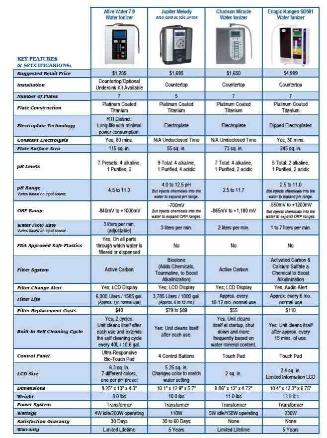 Alkaline Water Ionizers Compared