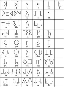 Brahmi script - Some common variants of Brahmic letters