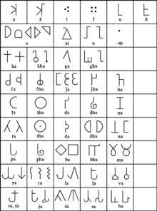 Brahmi script - Some common variants of Brahmic letters