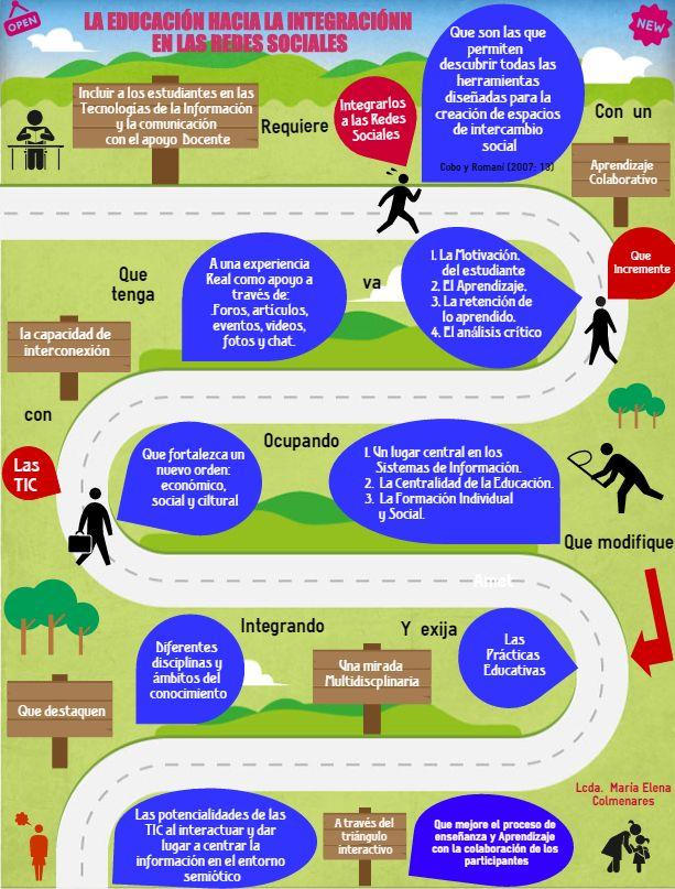 La Educación Hacia El Buen Uso De Las Redes Sociales Map