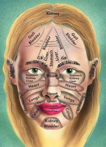 FACE REFLEXOLOGY. Common sense advice... Eat well, drink plenty of water, find ways to relax and get plenty of sleep. Allow your body to fight back by treating it well.