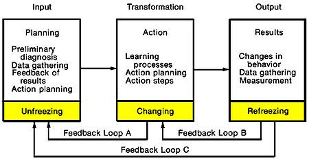 Change management (ITSM)
