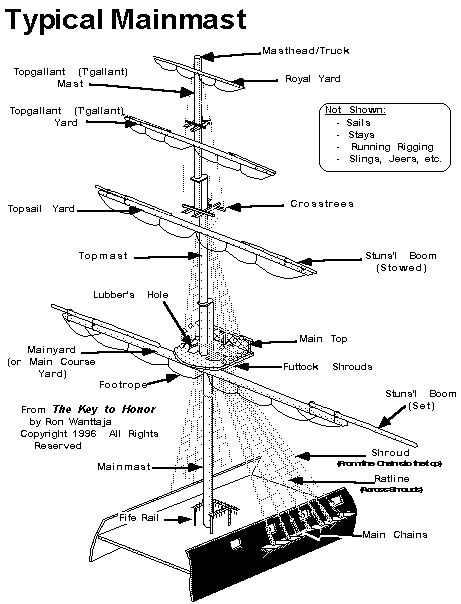 Parts of a Sailing Frigate