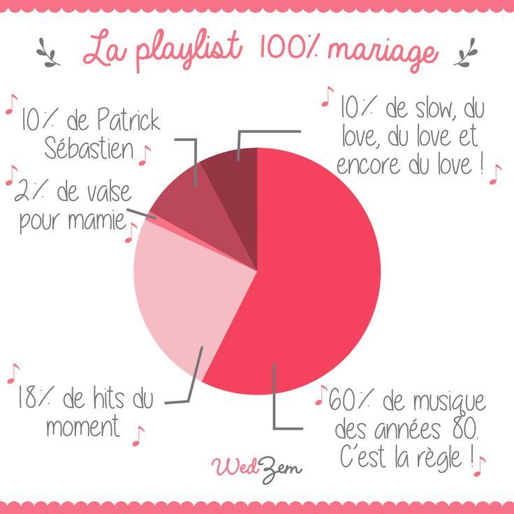 Infographie mariage - La playlist 100% mariage... ou pas ! #mariage #wedding #infographie