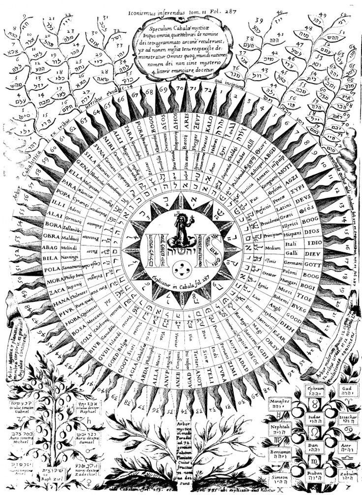 Representation of the Christian interpretation of the Kabbalah, depicting the mystical names of God, from Oedipus Aegyptiacus