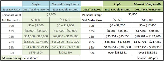 2012 Tax Brackets and Federal IRS Rates, Standard Deduction and Personal Exemptions