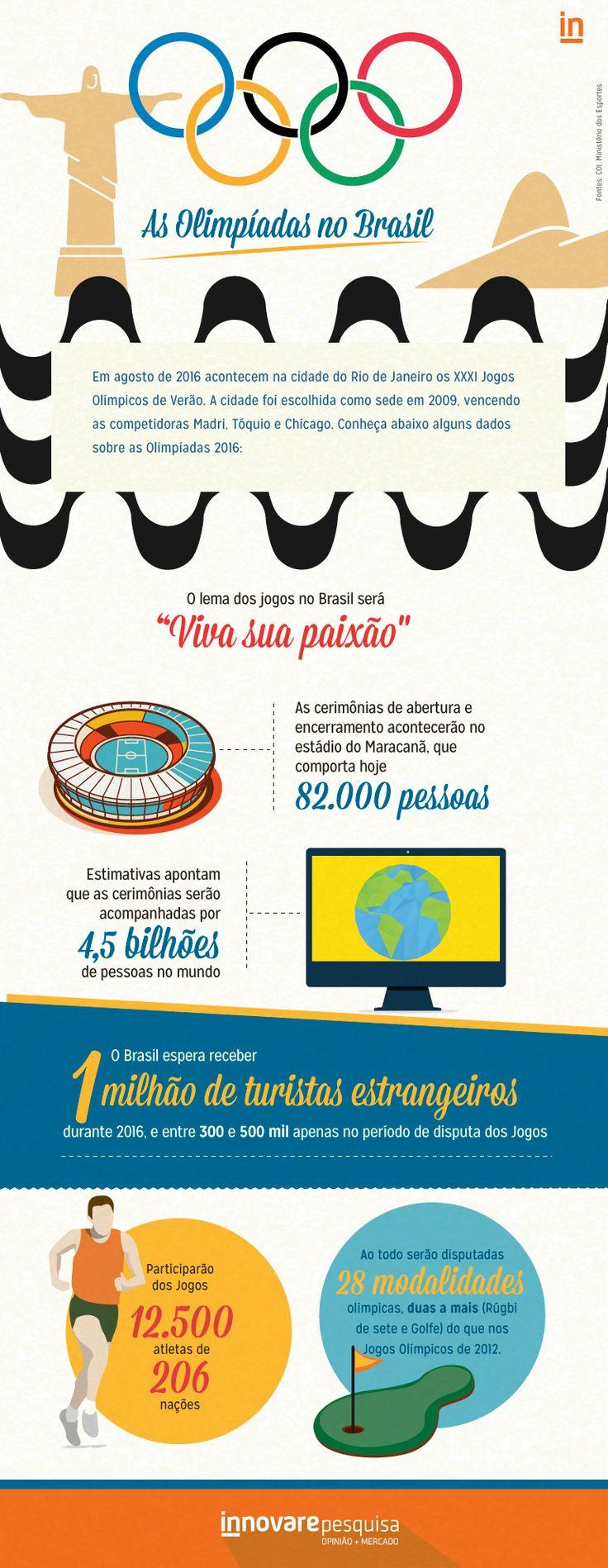 #olimpiadas #olympics #brasil #2016 #dados #pesquisa #turismo #brazil #dados #pesquisa #innovare #innovarepesquisa
