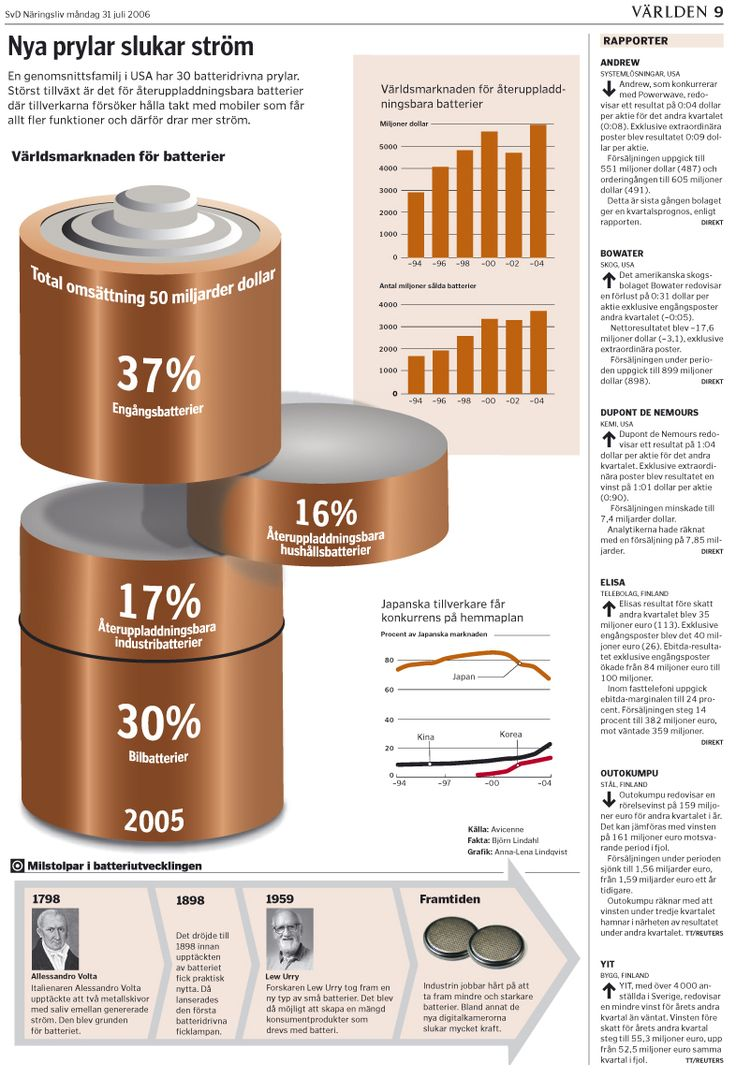 Diagram Batterier. Svenska Dagbladet. #nyhetsgrafik #infografik