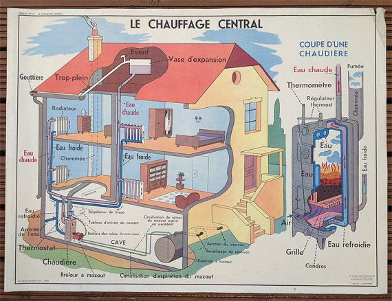 Vintage French School Poster Heating & by wafflesandsprout on Etsy
