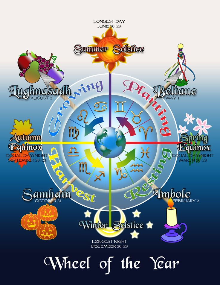 The Wheel of the Year - Marking all Pagan holidays and the passage of the Earth from the dark to the light and back to the dark again. We worship the Earth, the bounty of each season.