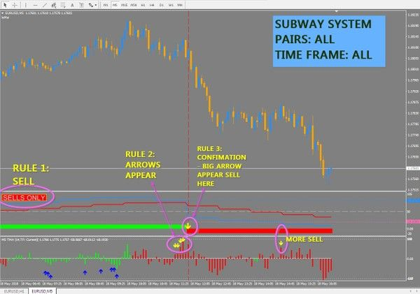 System For Metatrader 4pairs Alltime Frame Allto Ensure That You