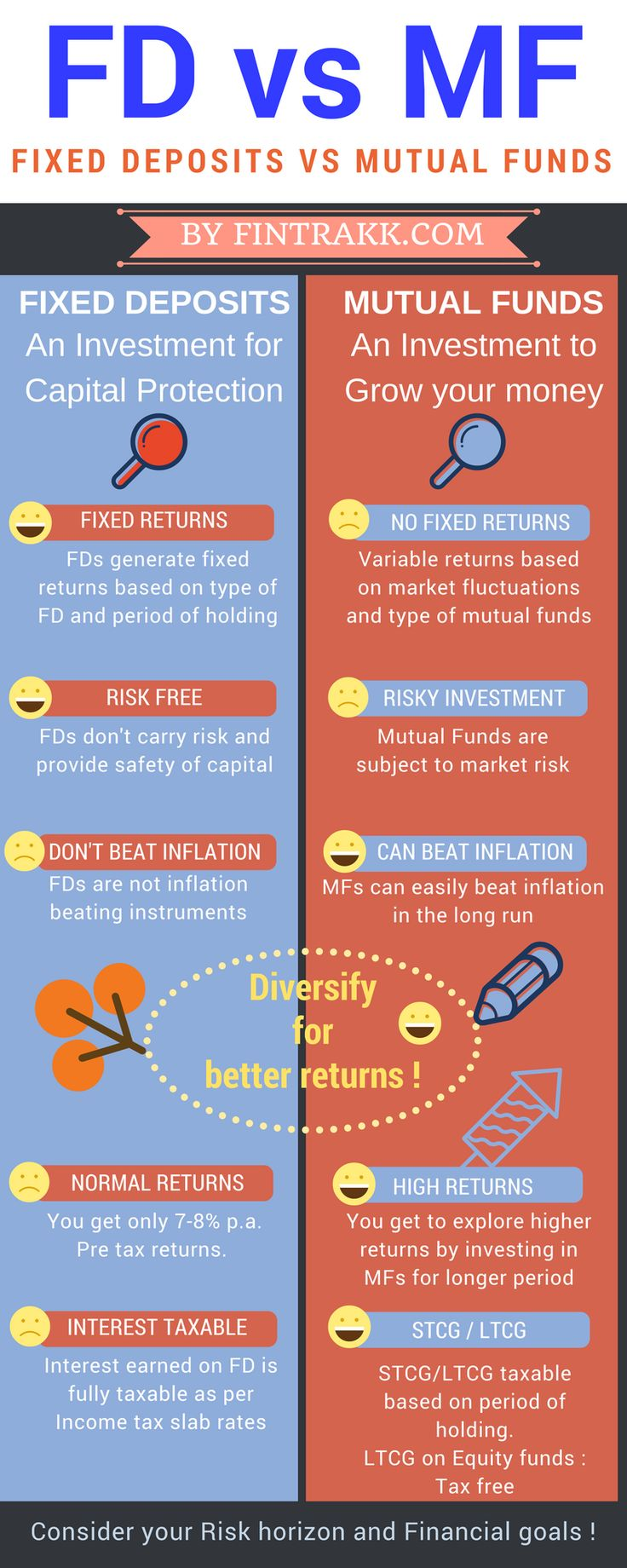 FD vs MF,FD vs mutual fund Infographic,Mutual fund infographic,FD or mutual funds,Financial Planning,investing infographic