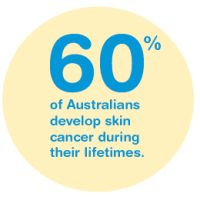 Because the young public does not know  the effects the sun has on you if you are not covered the statistic that 60% of Australians have skin cancer in thee lifetime  has come to live. This is why we should have the public more aware of the damaged the sun does to you.