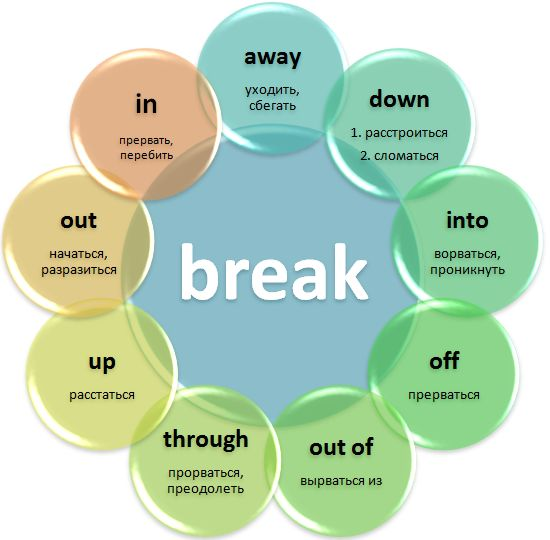 #break
