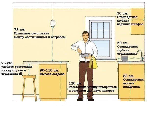 Простая инфографика для планировки кухни