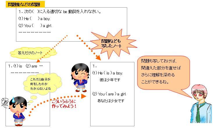 Hello School 英語 ノートの書き方と勉強方法