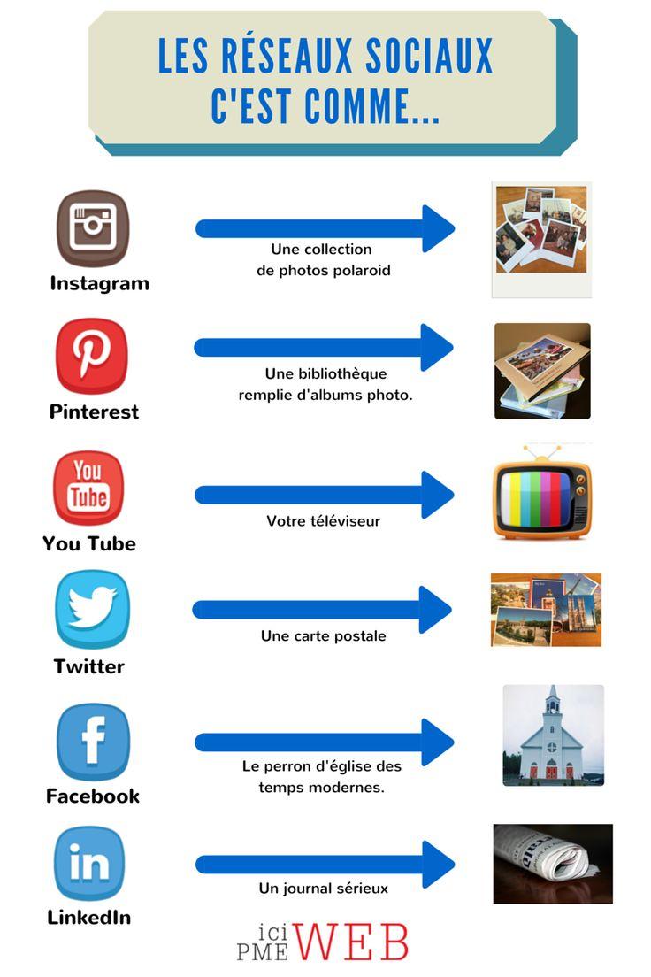 Les médias sociaux, c'est comme via @icipmeweb | #reseauxsociaux #tips #Instagram #Pinterest #Twitter #Facebook #LinkedIn #Pinterest