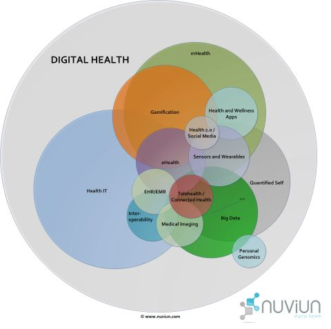 The digital health landscape diagram is not to scale but gives a good idea on how these sub-specialties are converging and overlapping. Description from nuviun.com. I searched for this on bing.com/images