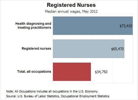 ER Nurse Salary