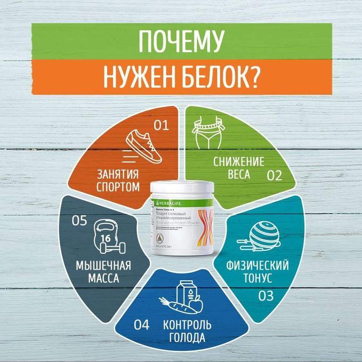 Гербалайф Похудеть Белок. Снижение веса Herbalife Nutrition