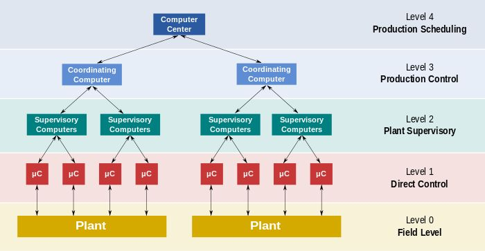 Distributed control system - Wikipedia, the free encyclopedia