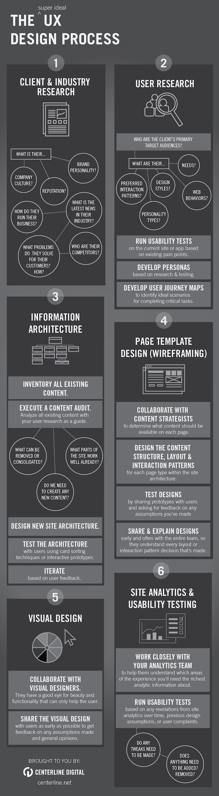 The User Experience Design Process – Infographic | Design: UI/UX. Apps. Websites |