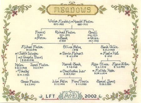 Family Trees for Cross Stitch Patterns