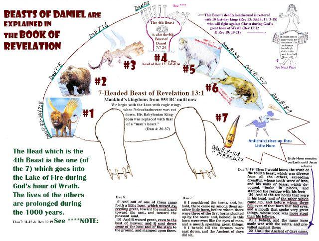 THE BOOK OF REVELATION EXPLAINED - YouTube