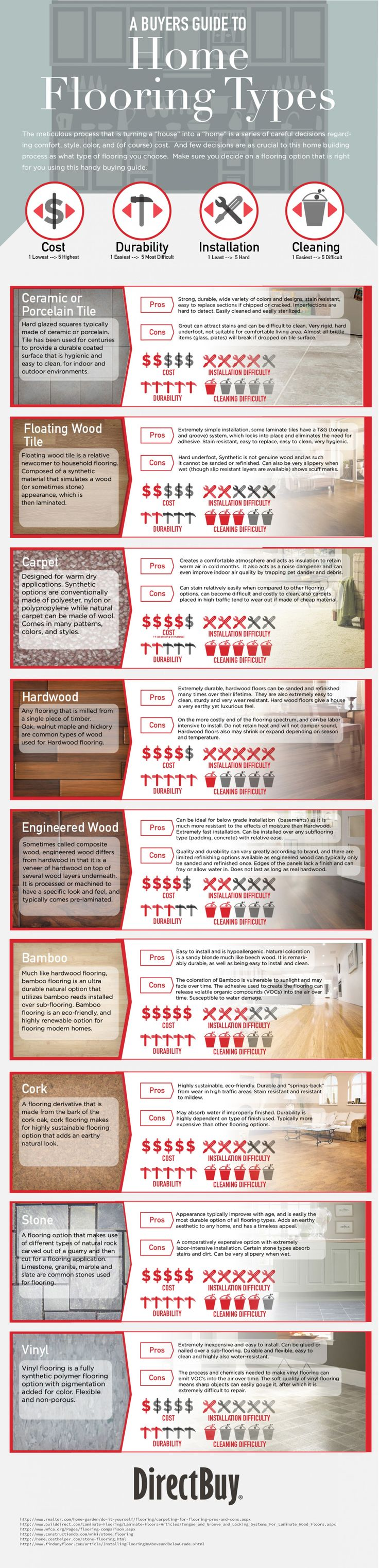 A Buyers Guide to Custom Home Flooring Types #Infographic interior design cheat sheet. Spacesthatspeak.com