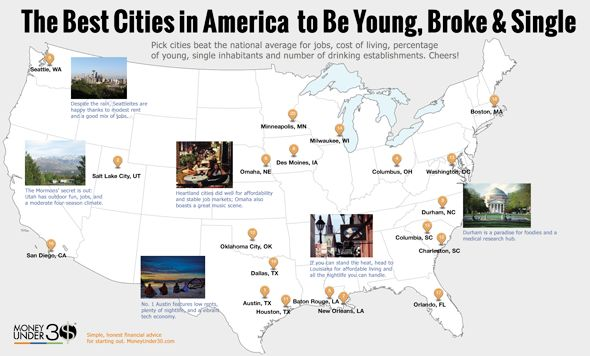 The 20 best cities in America to be young, broke and single.