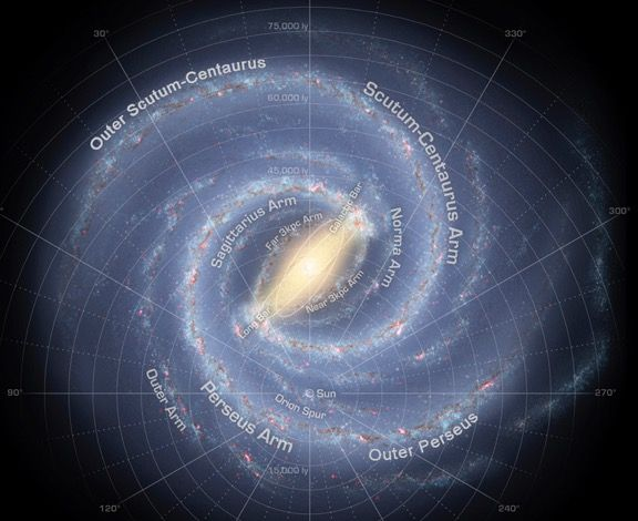 Reconstrucción artística de la galaxia de la Vía Láctea, mostrando las posiciones de los diferentes brazos espirales. Crédito: NASA. El Sol está situado dentro de uno de los brazos espirales de la galaxia de la Vía Láctea, a unos dos tercios de la distancia entre el centro y las regiones exteriores. Como estamos dentro de la galaxia, el oscurecimiento por el polvo y la confusión de fuentes que se hallan a lo largo de nuestra línea visual hacen que el cartografiado de la galaxia sea difícil.