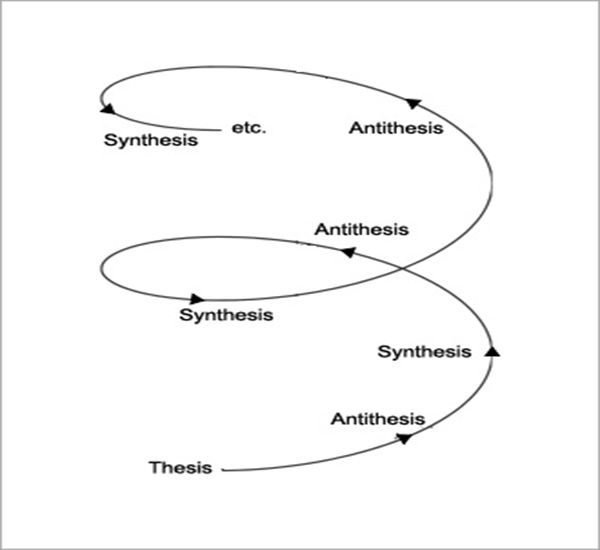 Thesis Antithesis Synthesis Tattoo - Thesis Title Ideas For College