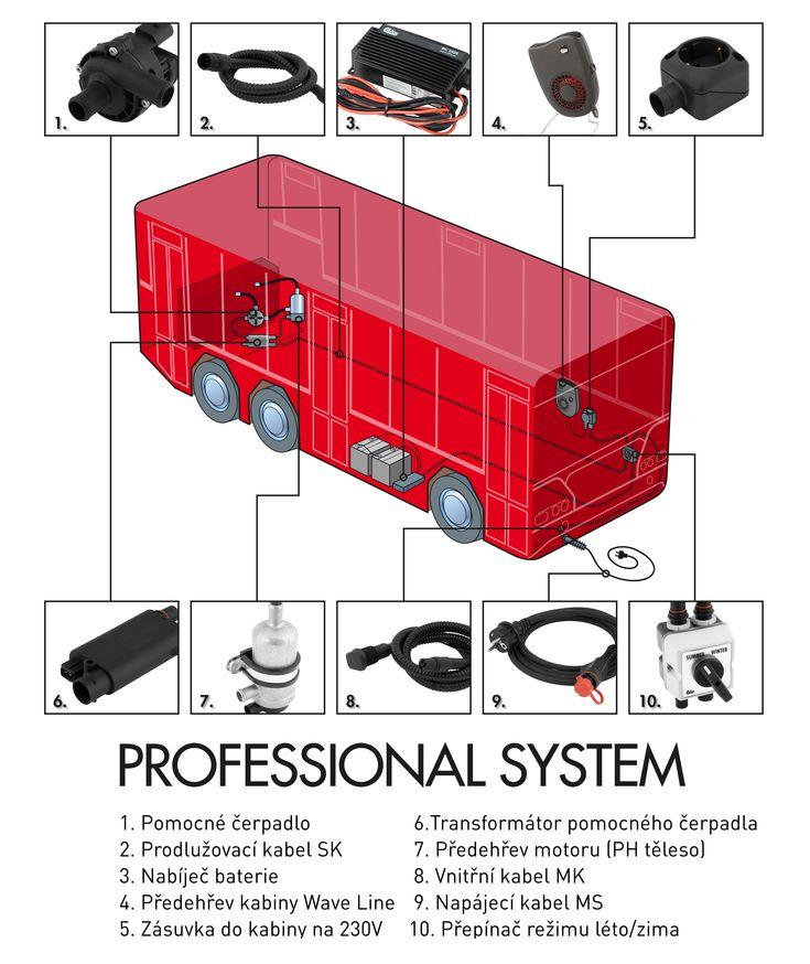 Schéma zapojení systému předehřevu motorů Calix v osobním automobilu.