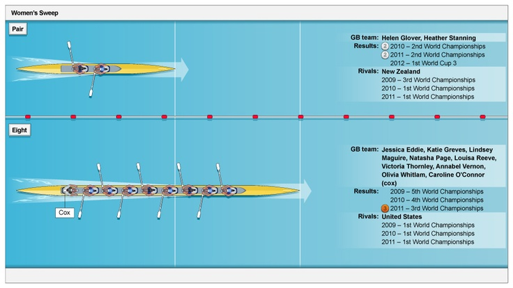 London 2012: Team GB's rowing squad in graphics