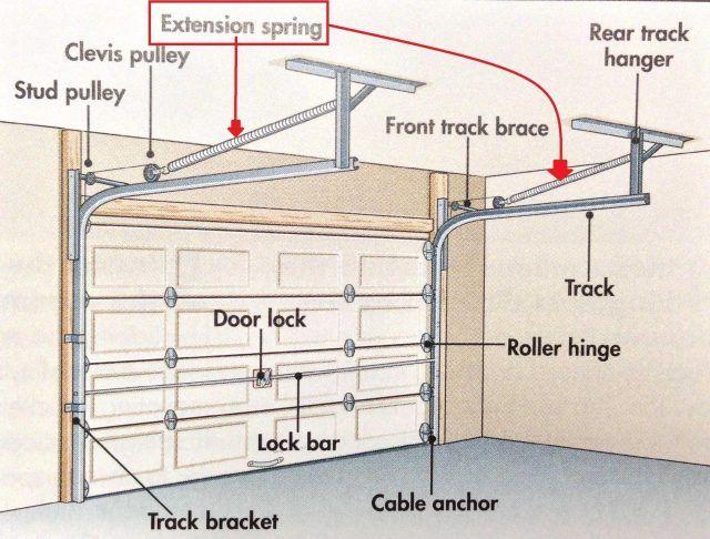 Image Result For Garage Door Low Headroom Conversion Kit Garage Door Torsion Spring Garage Door Springs Garage Door Opener