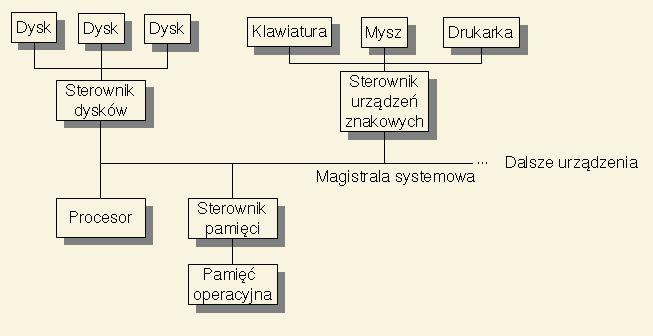SOP - Struktura systemów komputerowych i operacyjnych