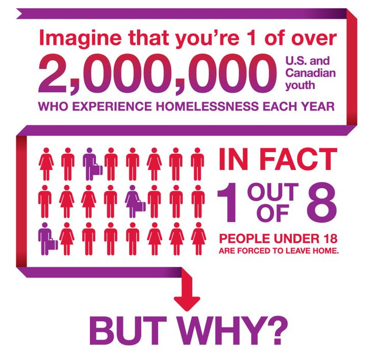 Infrographic on US and Canada youth homelessness | community involvement