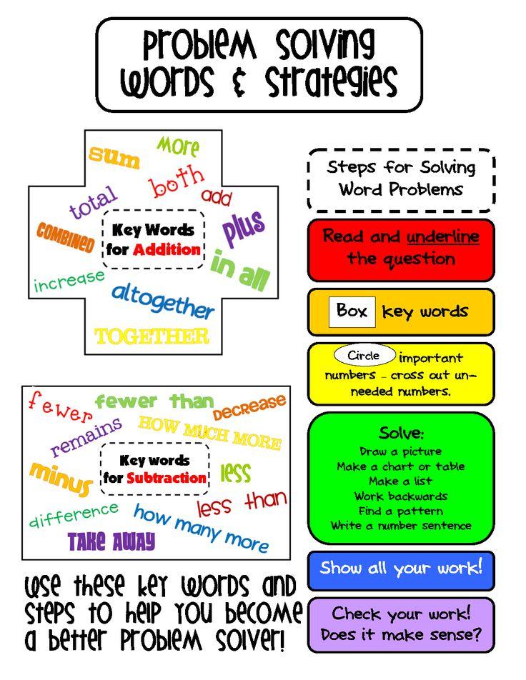 Math Problem Solving Steps. Math Problem Solving Steps Mini-poster ...