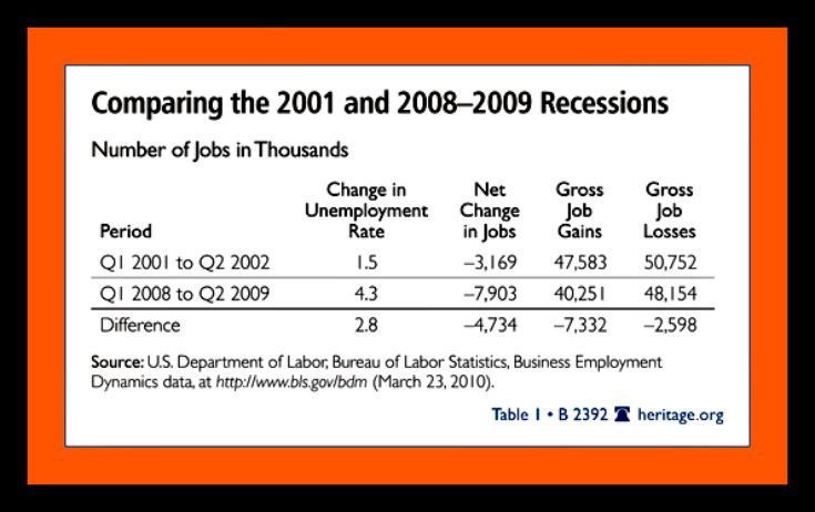 the history of the american great recession in the 2008 The seeds of the great recession started in 2006 when housing prices began to fall  the great recession of 2008 explained with dates  insurance giant american .