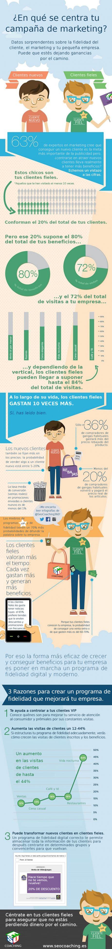 ¿Qué es más importante para el #marketingonline: los clientes nuevos o los clientes fieles? #infografia