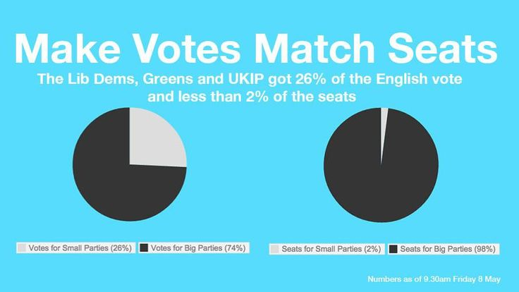 It's time the seats matched our votes #GE2015 #makeseatsmatchvotes http://makeseatsmatchvotes.org