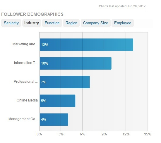 Follower Demographics - industry