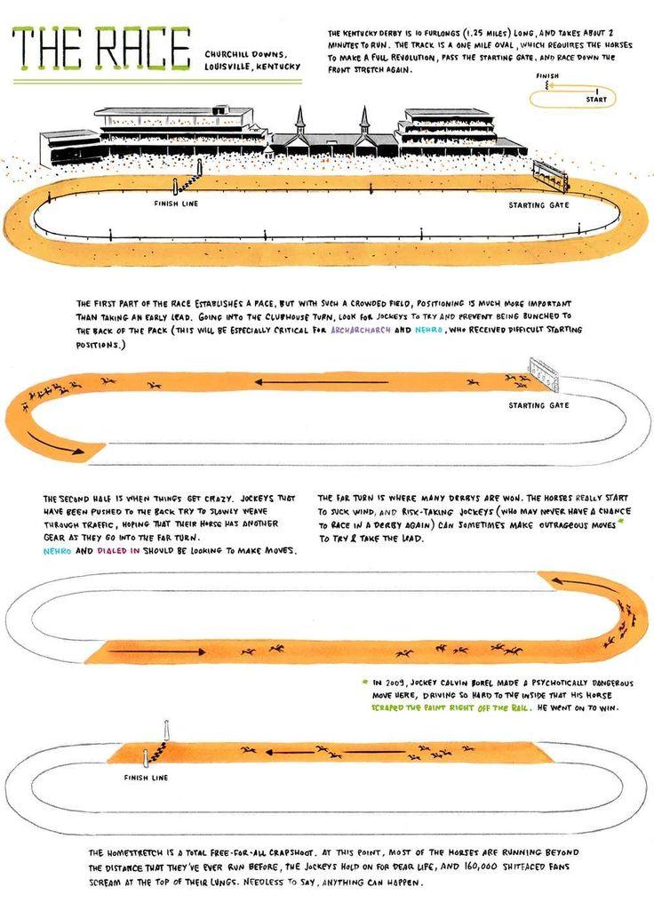 The Race: Churchill Downs