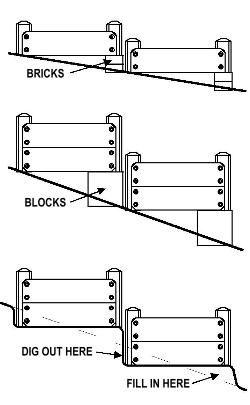 How to Terrace a Slope by Raised-Garden-Beds: Diagram for raised beds on slope. Use bricks or blocks or terrace the foundation soil. #Raised_Beds #Gardens More