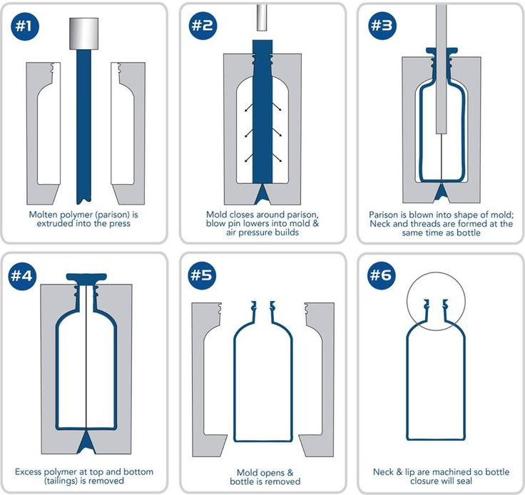 The Given following sequence explains the process of extrusion blow molding ! #customextrusion #Plasticextrusion