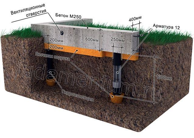 Свайно ленточный фундамент - Строительство фундаментов