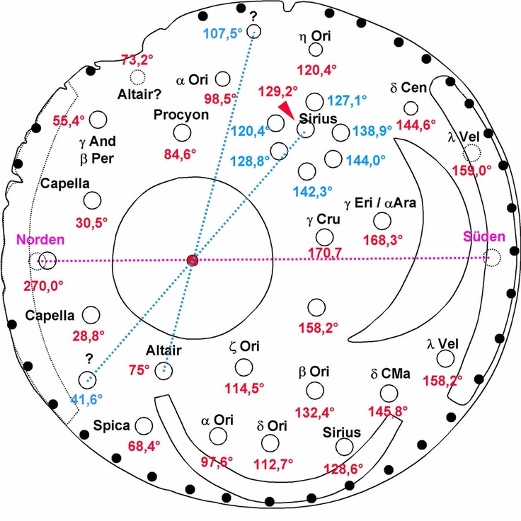 Deutung der Himmelsscheibe aus Nebra als Sternenkalender