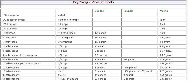 Dry Measurements Conversion Chart Rebellions