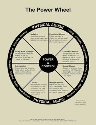 dating relationships power control wheel